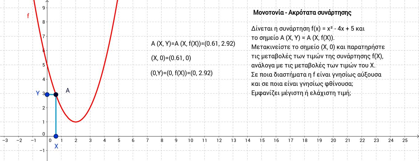 ΜΟΝΟΤΟΝΙΑ - ΑΚΡΟΤΑΤΑ ΣΥΝΑΡΤΗΣΗΣ