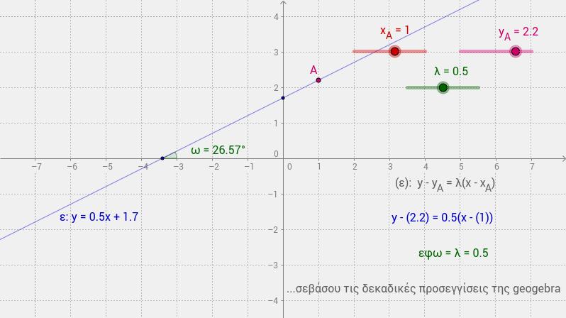 ευθεία (Α,λ)