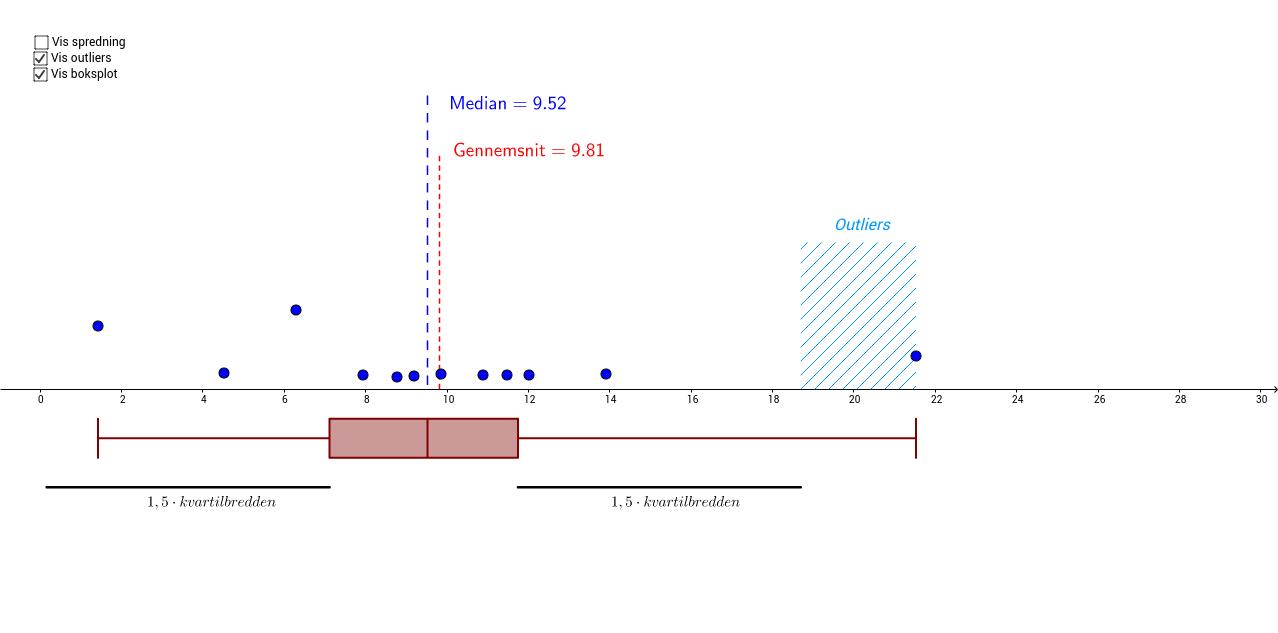 Boksplot, symmetriforhold & outliers