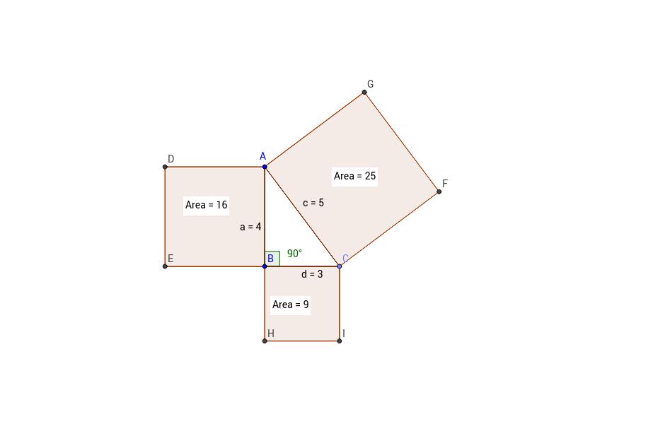Exploring the Pythagorean Relationship