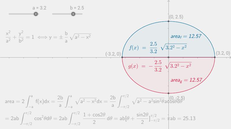 area of an ellipse