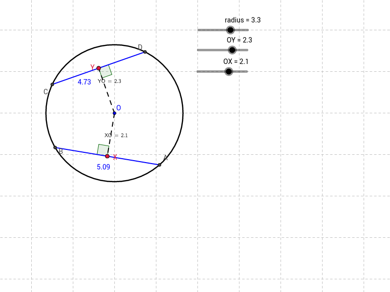 Equal chords are equidistant from the centre of the circle