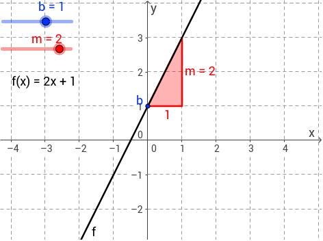 Dynamisches Arbeitsblatt (Lineare Funktion) | BK-Unterricht