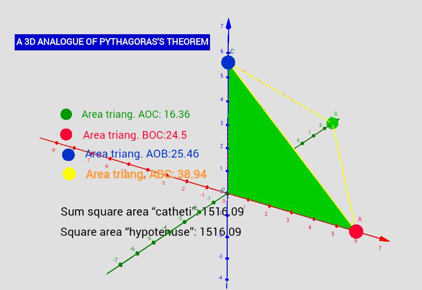 A 3D ANALOGUE OF PYTHAGORAS'S THEOREM