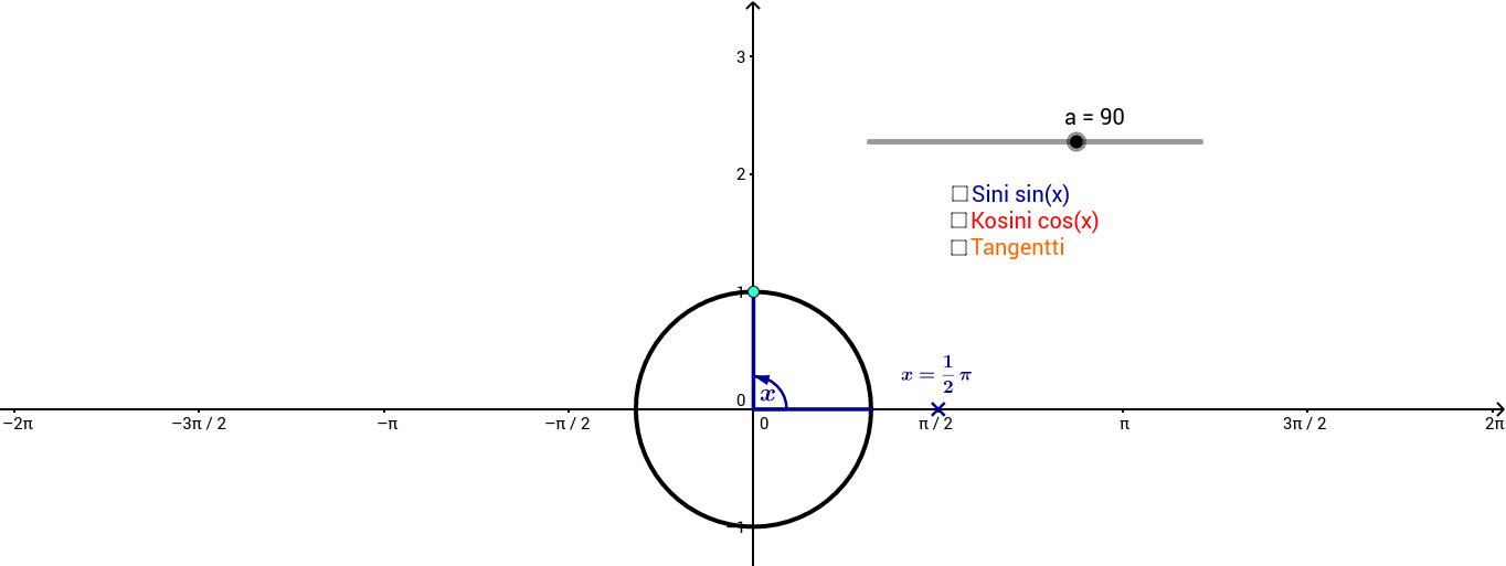 Trigonometristen funktioiden kuvaajien synty