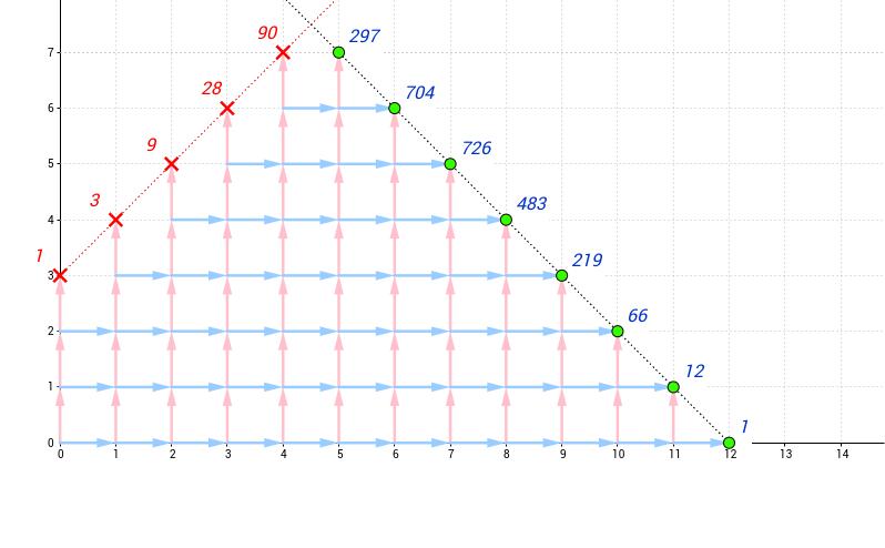 淨敗場數機率棋盤圖