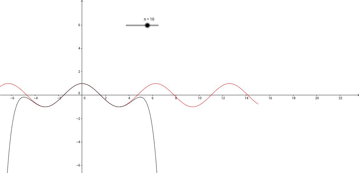 Comparaison entre une fonction et son polynôme de Taylor