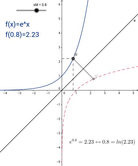 De exp(x) à ln(x)
