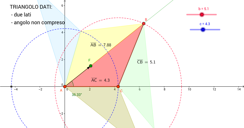 Triangolo: due lati e l'angolo non compreso.