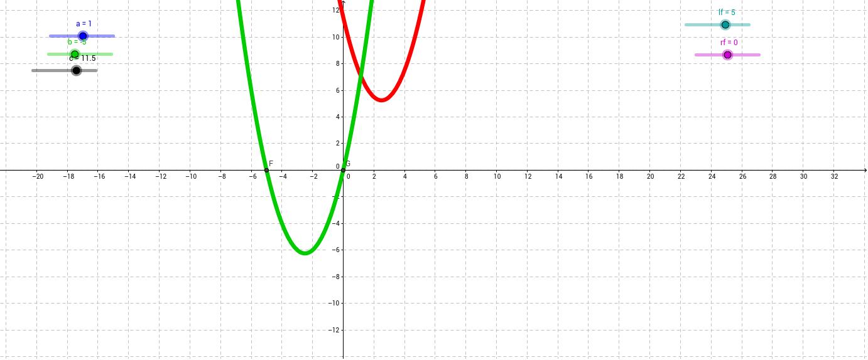 Comparing standard and factored form for quadratics geogebra falaconquin