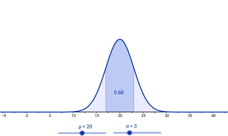 Normal Curve Demonstration