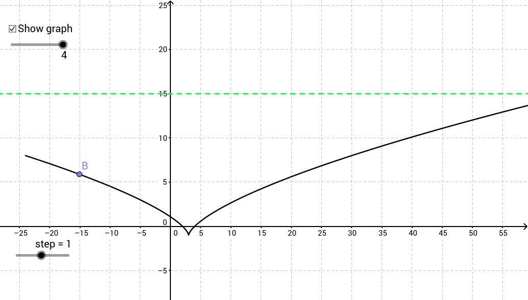 Parametric 3