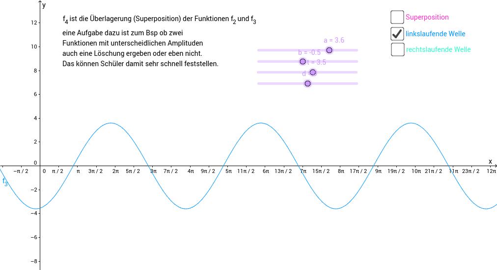 Überlagerung von fortlaufenden Wellen
