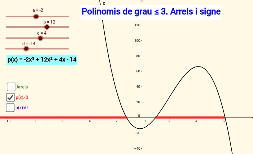 Arrels i signe d'un polinomi