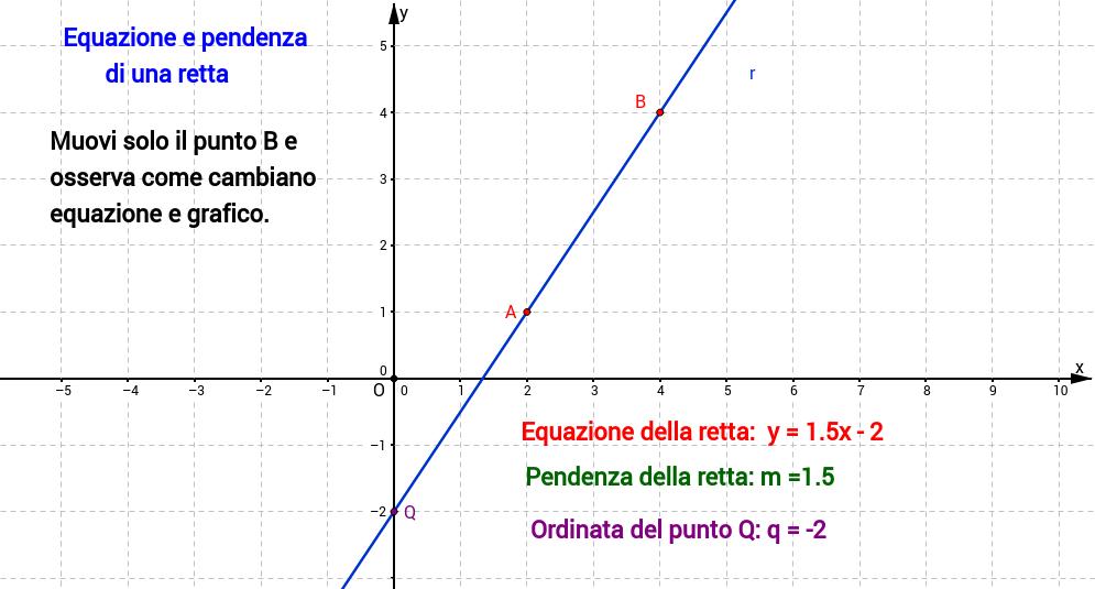Equazione e Pendenza di una retta