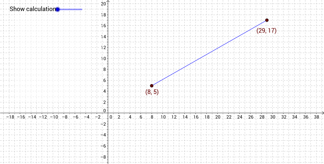 The gradient of an interval