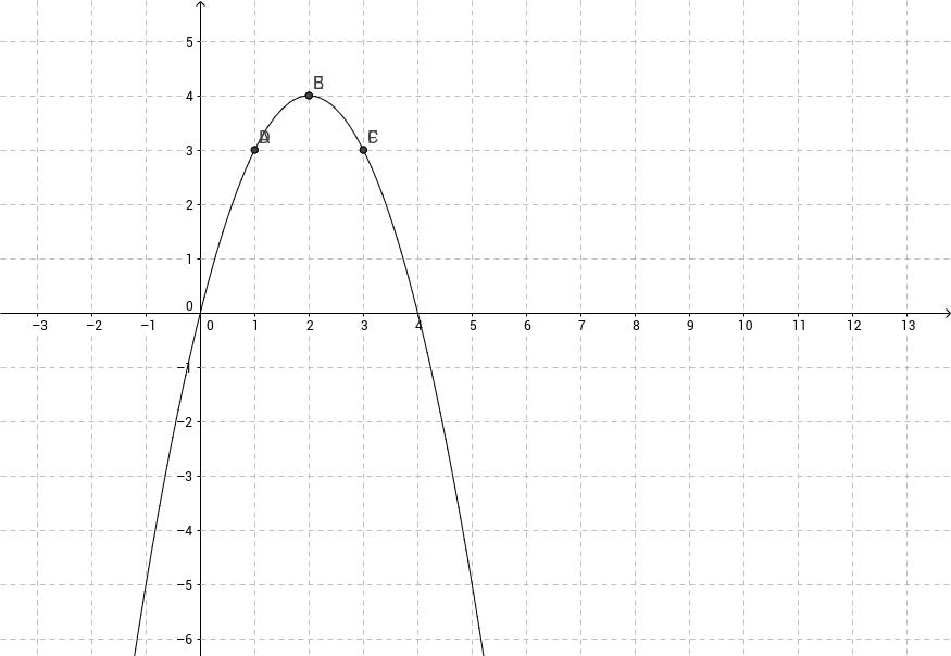 Patrik Stenils Uppgift 3 polynom av punkter