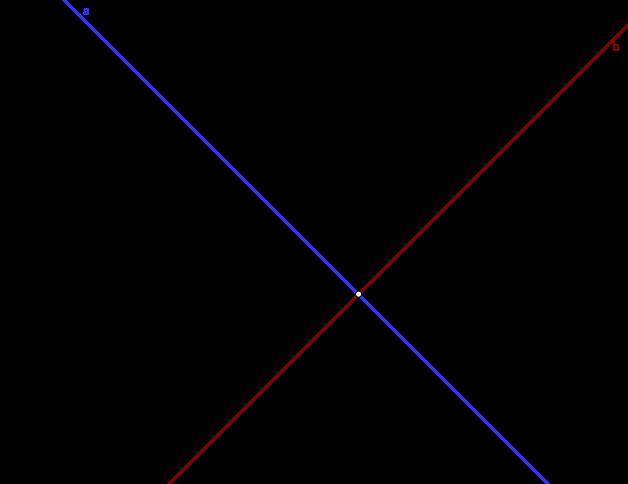 Sistema de dos ecuaciones con dos incógnita