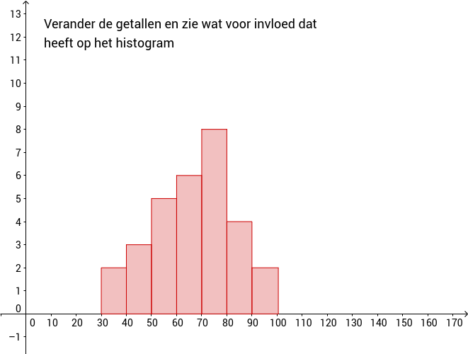 Histogram. Scheef, uniform, tweetoppig etc