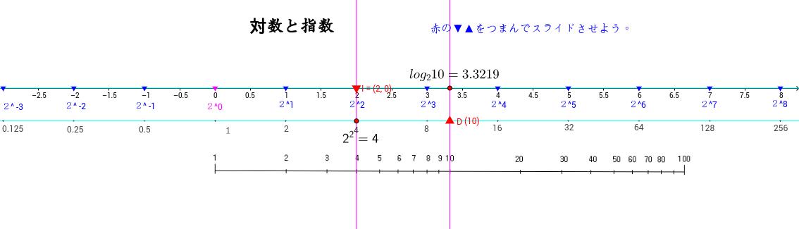 対数と指数