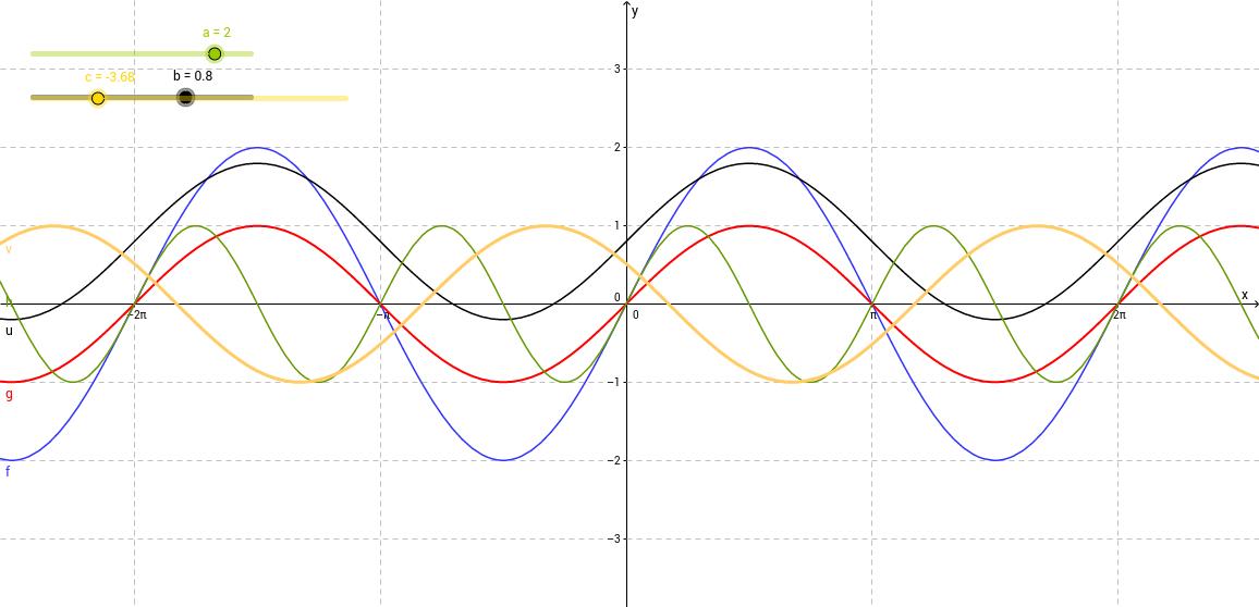 Szinusz-függvény transzformációi