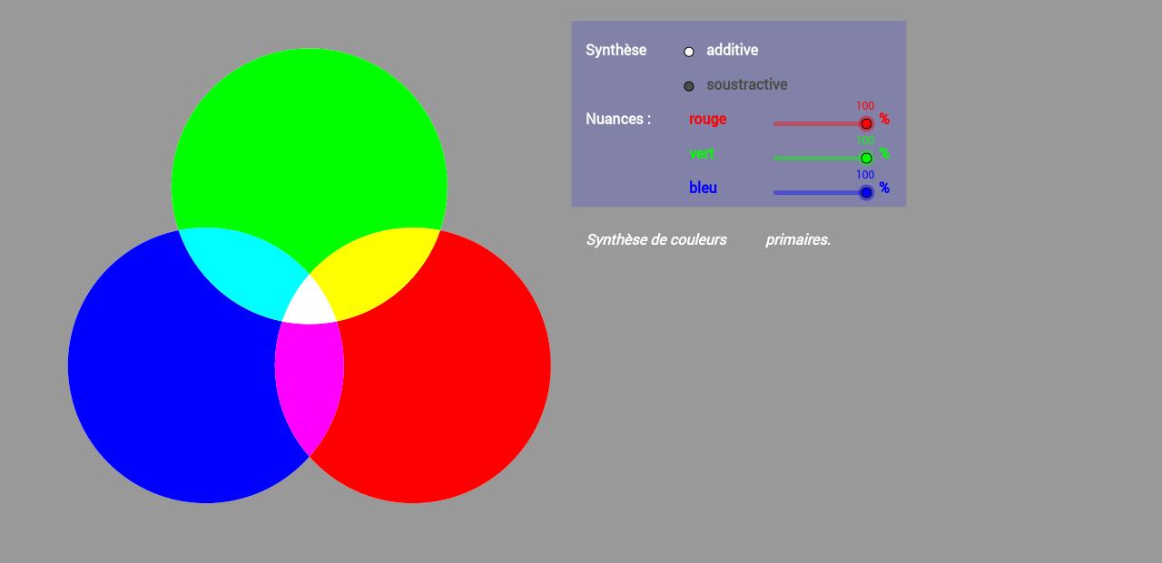 Synthèse des couleurs.