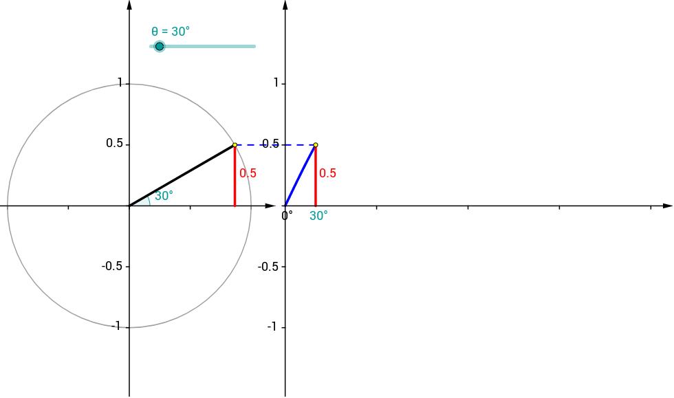 Unit Circle and Sine Graph GeoGebra – Unit Circle Worksheet