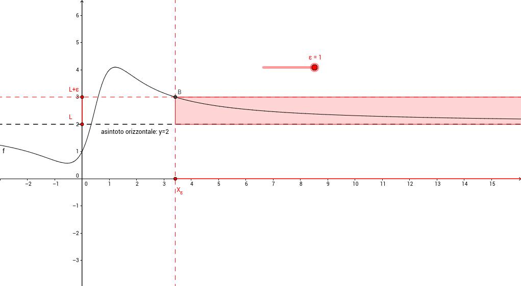 Limite finito per una funzione all'infinito