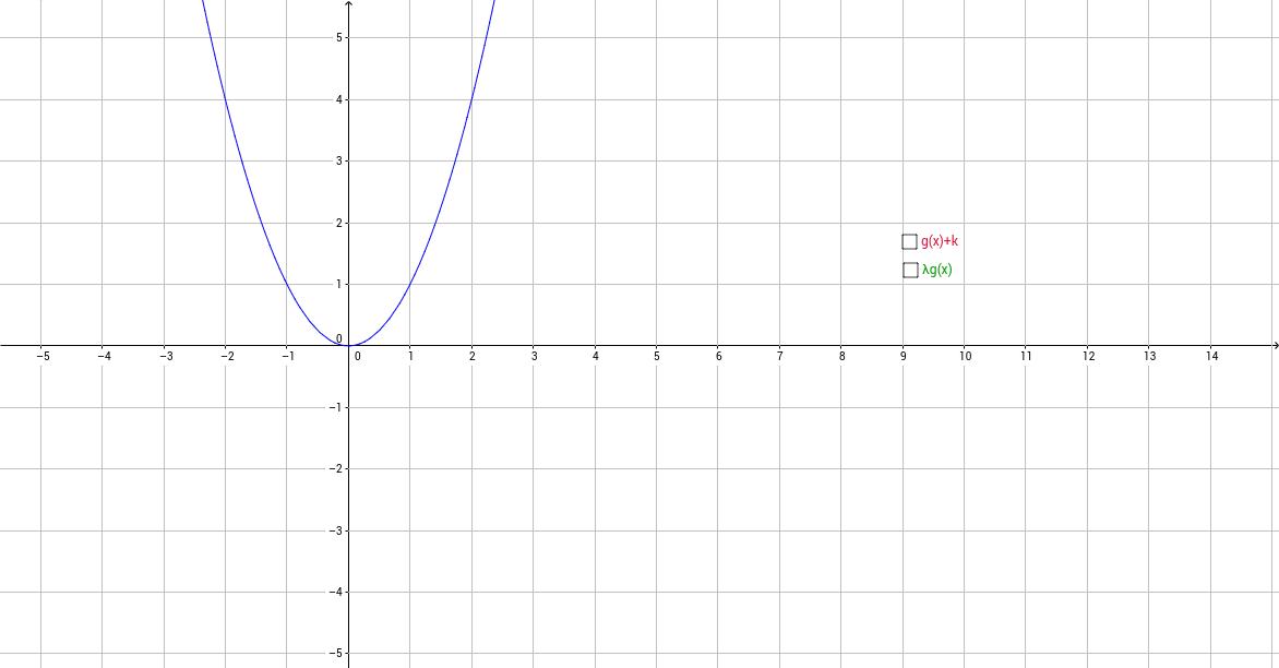 Opération sur les fonctions, fonction carré
