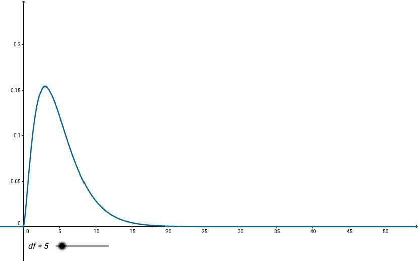 Statistical Applets