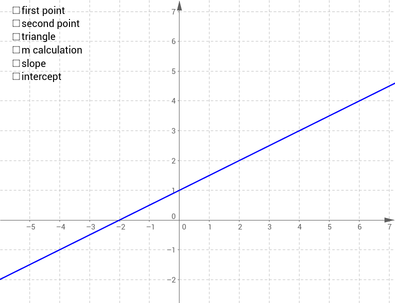 Finding the gradient or slope of a line GeoGebra – Finding the Slope of a Line Worksheet