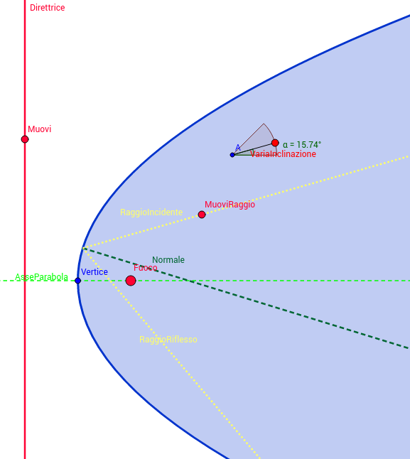 Riflessione parabolica