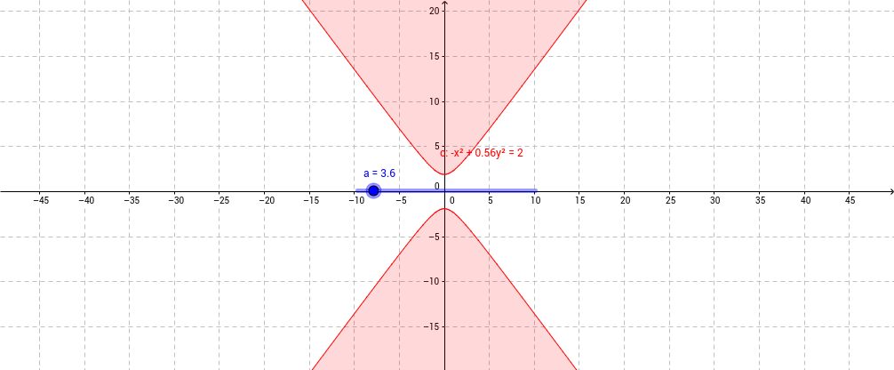 Hyperbola 3