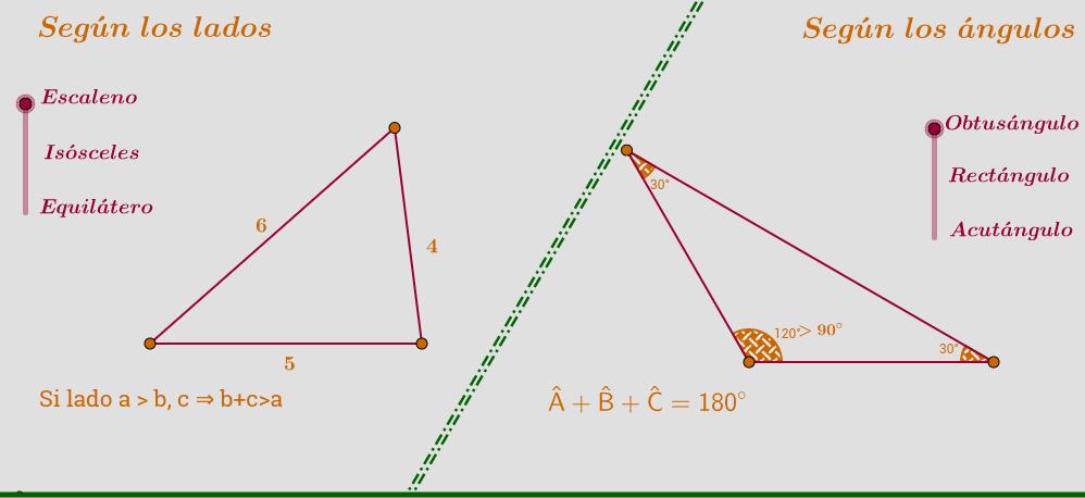 Clasificación de triángulos.