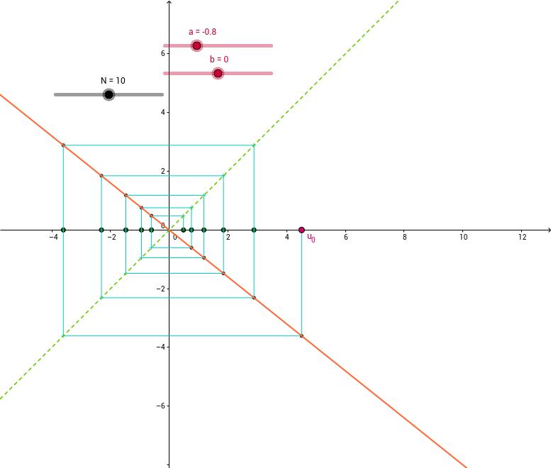 Représentation d'une suite arithmético-géométrique