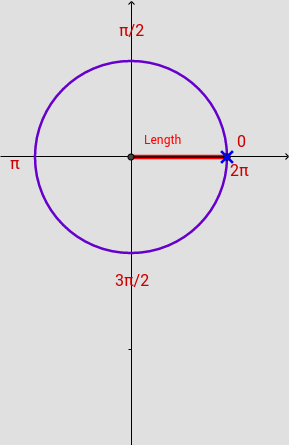 Cosine graph from the Unit Circle