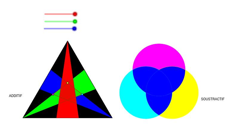 Synthèses additive et soustractive des couleurs