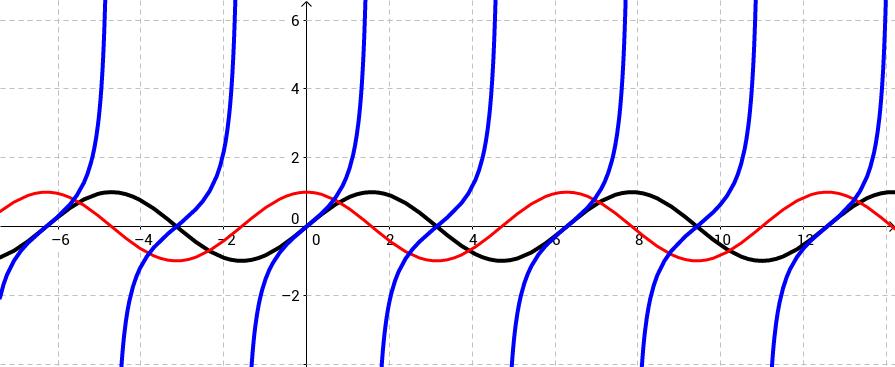 Siinuse ja koosinuse võrrandid ja võrratused