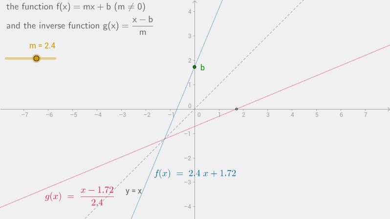 inverse of f(x)=mx+b