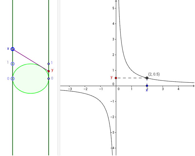 Function diagram y1x mathedpage in the particular case where the distance between the axes equals double the unit the ellipse is a unit circle and the result can be deduced from theorems ccuart Image collections