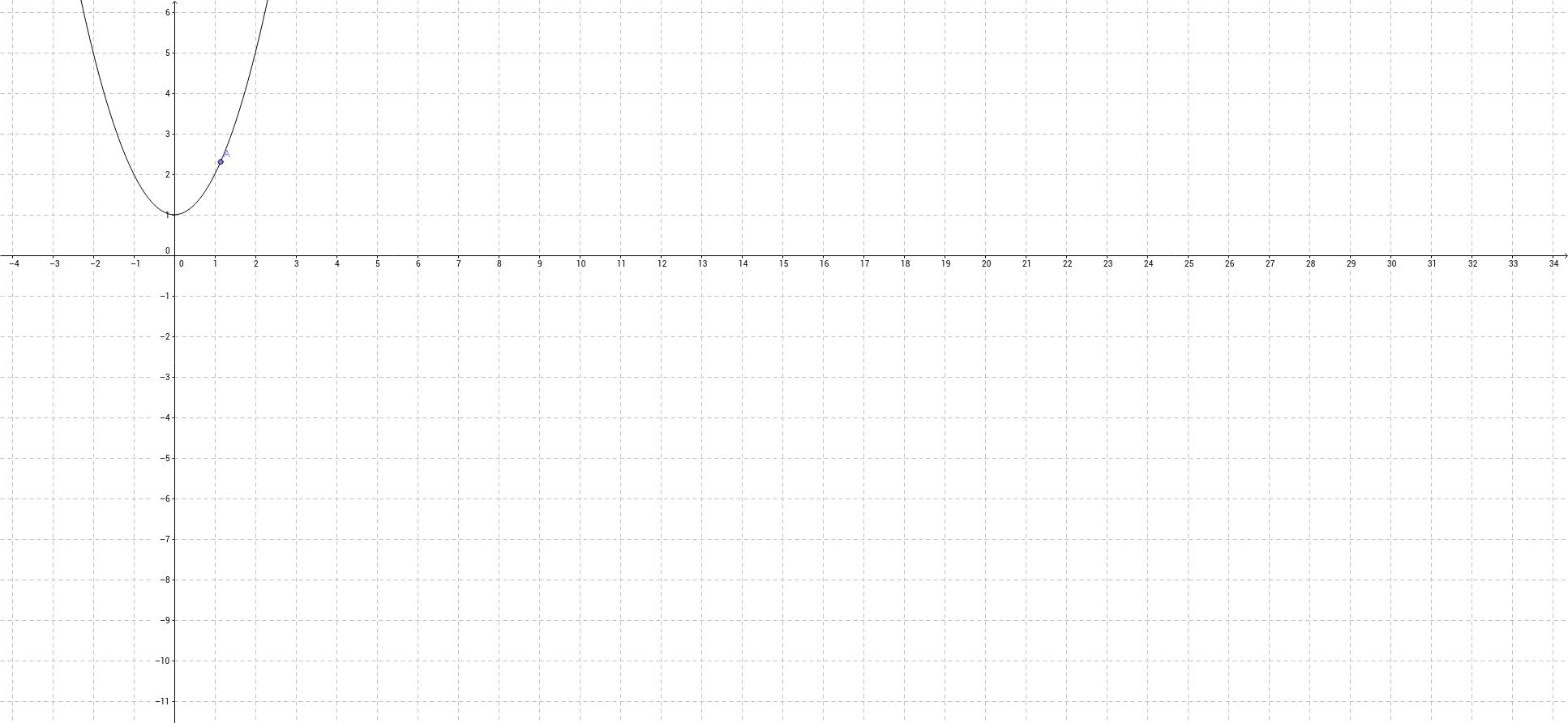 תעודת זהות של פונקציות