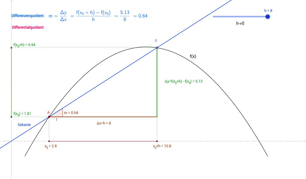 Differentialrechnung - Grenzwertprozess