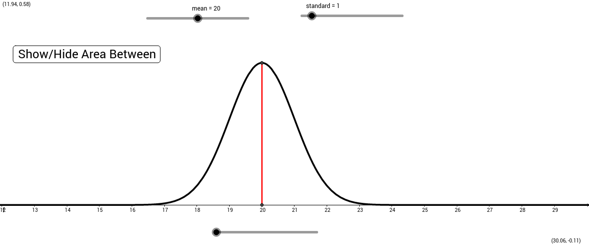 Introduction to Normal Curves