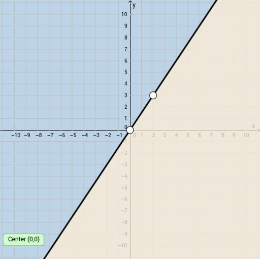 Graphing Linear Inequalities (Standard Form) - GeoGebra