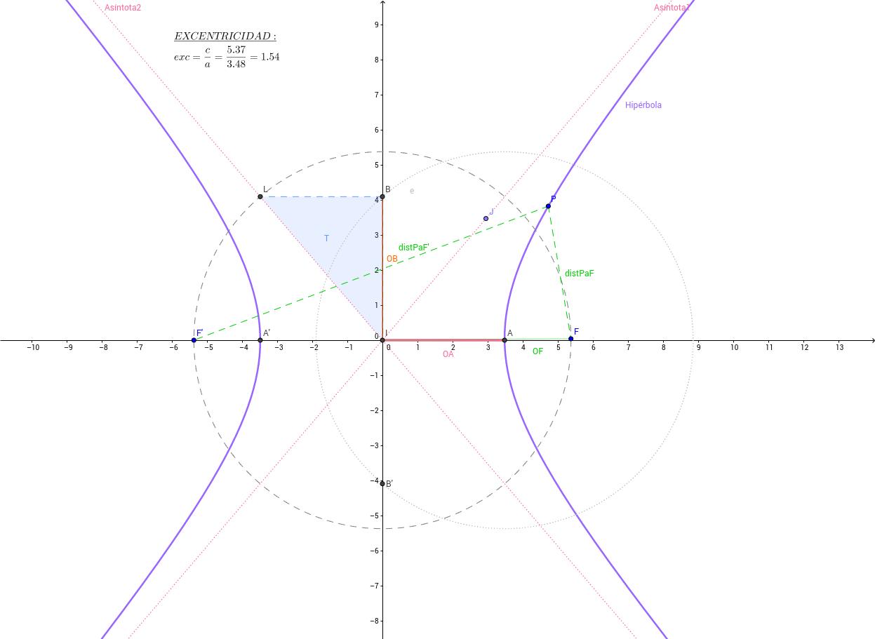 Ejemplo 5: Hipérbola con focos en eje x y A en eje x