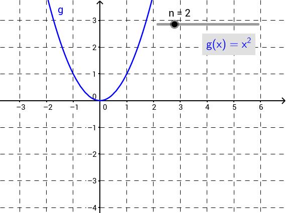 Potenzfunktionen (Grad und Symmetrie)