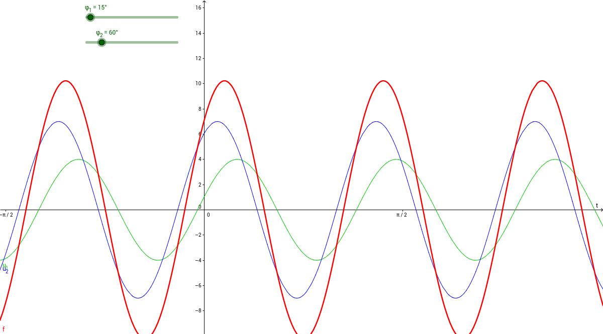 Überlagerung zweier sinusförmiger Schwingungen