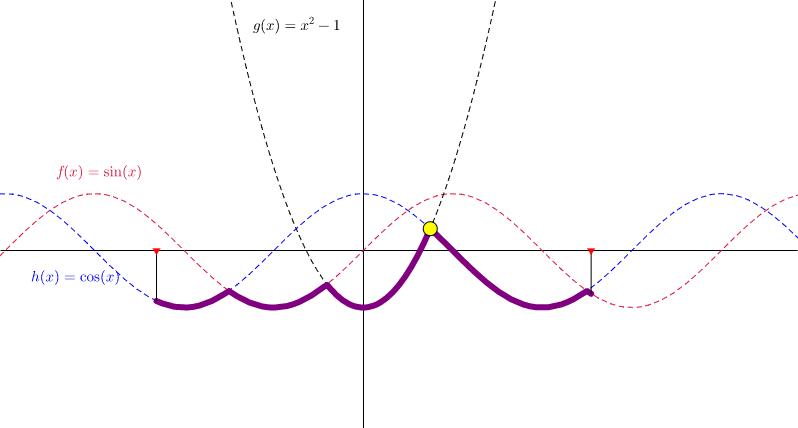 三個函數的最小值的最大值