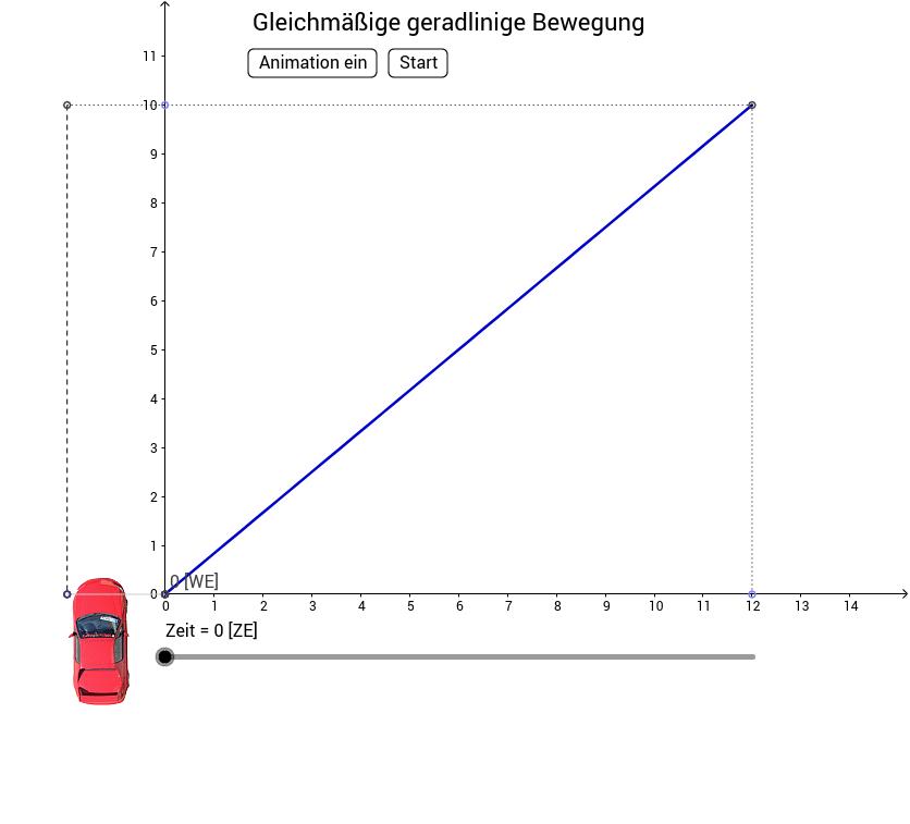 Nett Durchschnittsgeschwindigkeit Arbeitsblatt Bilder - Mathe ...