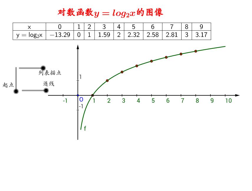 对数函数(表格文本效果)